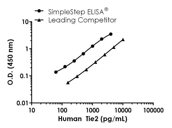 Human Tie2 Standard Curve Comparison