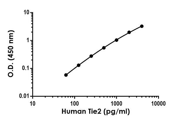 Example of human  TIE2 standard curve in Sample Diluent NS.
