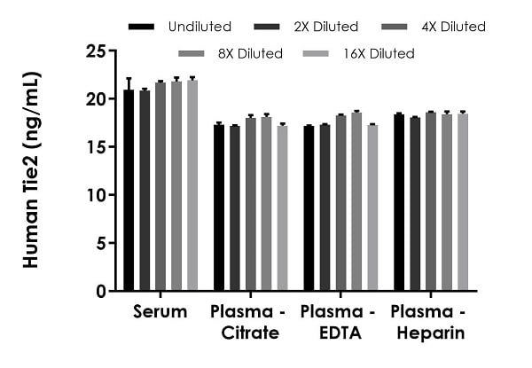 Interpolated concentrations of native TIE2 in human  serum and plasma samples.