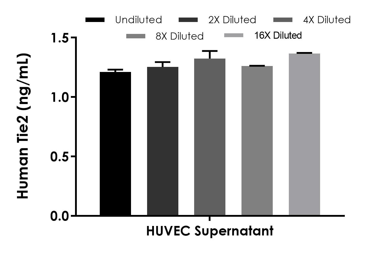Interpolated concentrations of native TIE2 in human  cell culture supernatant.