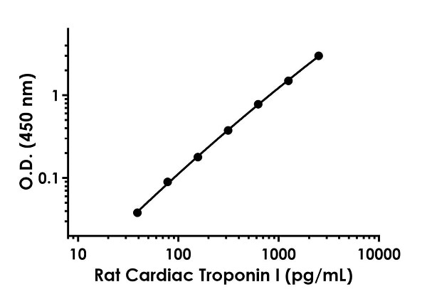 Example of rat Cardiac Troponin I standard curve in Sample Diluent NS.