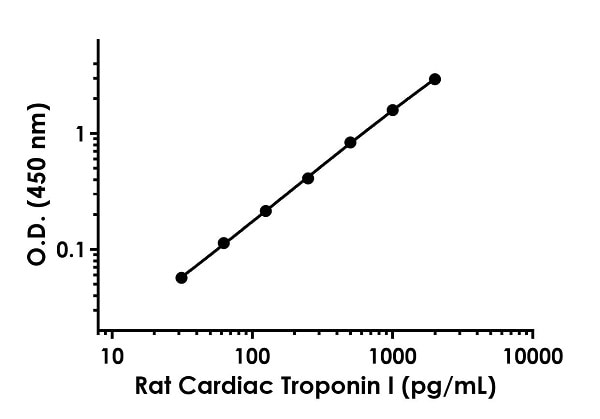 Example of rat Cardiac Troponin I standard curve in 1X Cell Extraction Buffer PTR.