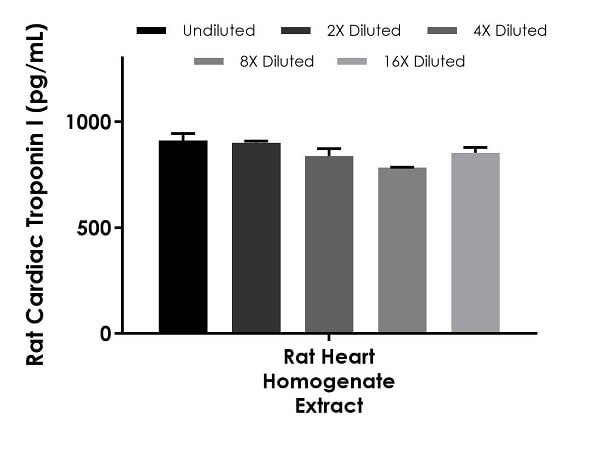 Interpolated concentrations of native Cardiac Troponin I in rat heart homogenate extract based on a 333.3 pg/mL extract load.