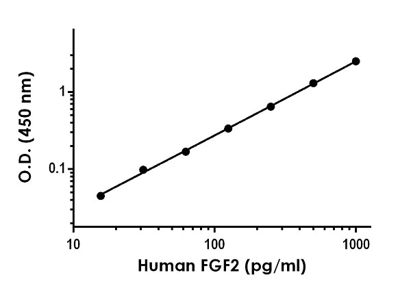 Example of human  FGF2 standard curve in 1X Cell Extraction Buffer PTR.