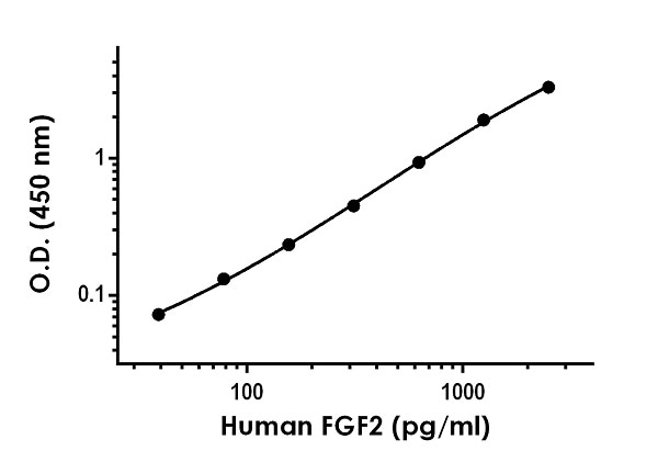 Example of human  FGF2 standard curve in Sample Diluent 25BP.