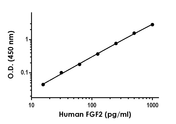 Example of human  FGF2 standard curve in Sample Diluent NS.