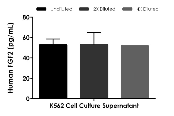 Interpolated concentrations of native FGF2 in K562 cell culture supernatant samples.