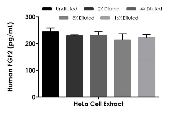 Interpolated concentrations of native FGF2 in HeLa cell extract based on a 25 µg/mL extract load.
