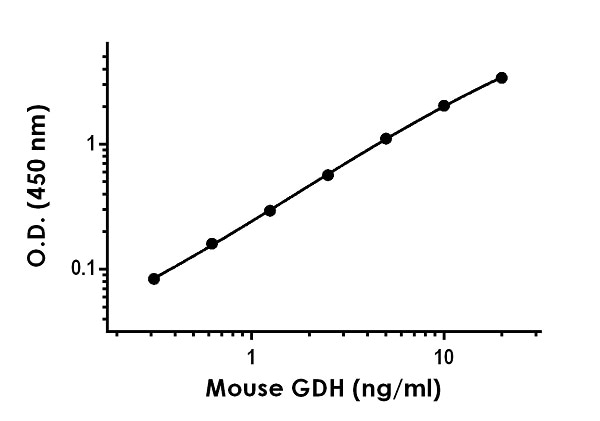 Example of mouse GDH standard curve in 1X Cell Extraction Buffer PTR.