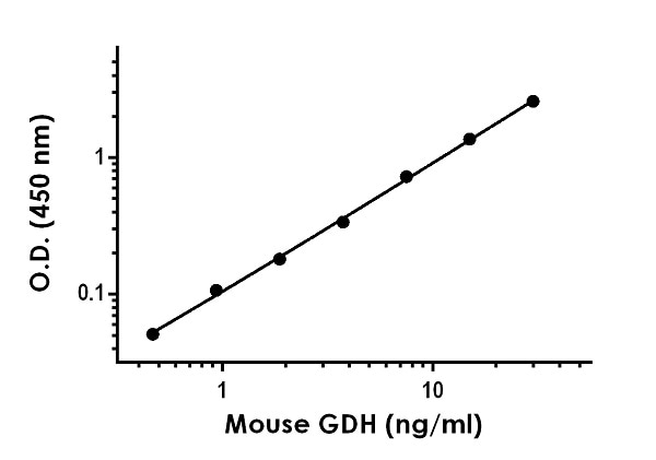 Example of mouse GDH standard curve in Sample Diluent NS.