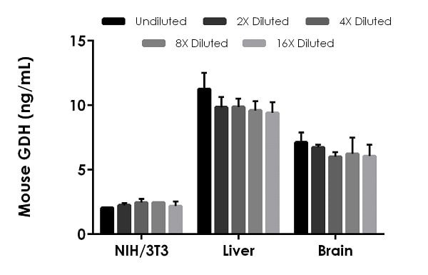 Interpolated concentrations of native GDH in mouse cell and tissue extracts.