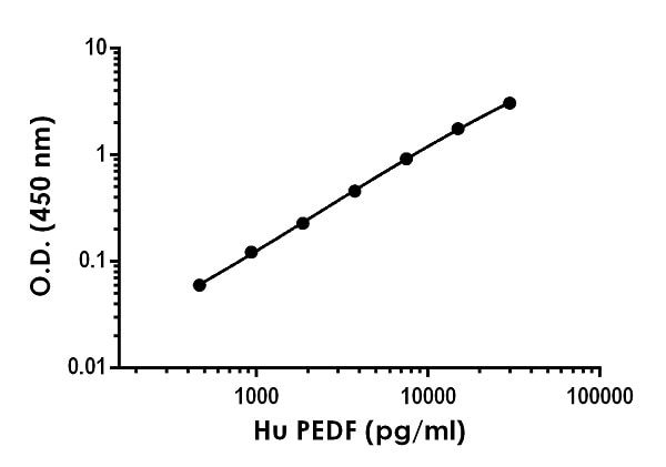 Example of human PEDF standard curve in Sample Diluent NS with Enhancer.