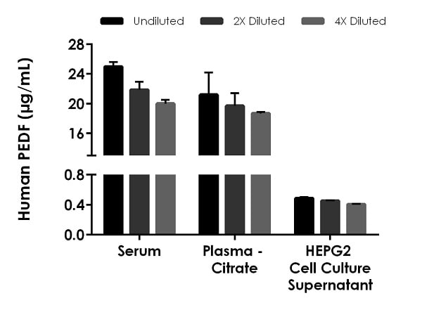 Interpolated concentrations of native PEDF in human serum, plasma-citrate and HEPG2 cell culture supernatant samples.