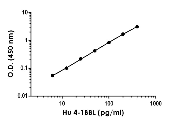 Example of human 4-1BBL standard curve in Sample Diluent NS.
