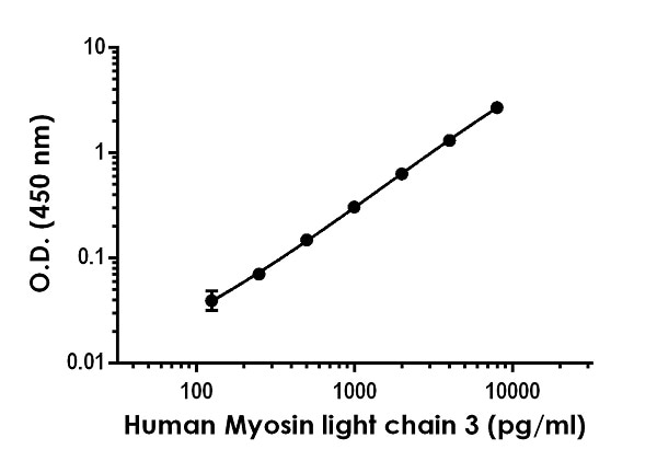 Example of human Myosin Light Chain 3 standard curve in 1X Cell Extraction Buffer PTR.