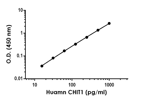 Example of human CHIT1 standard curve in Sample Diluent NS.