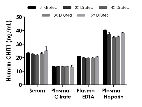 Interpolated concentrations of native CHIT1 in human serum and plasma samples.
