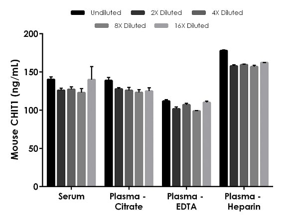 . Interpolated concentrations of native CHIT1 in mouse serum and plasma.