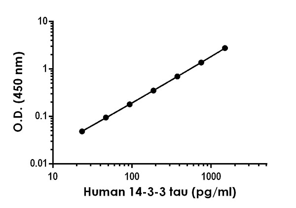 Example of human 14-3-3 tau standard curve in 1X Cell Extraction Buffer PTR.