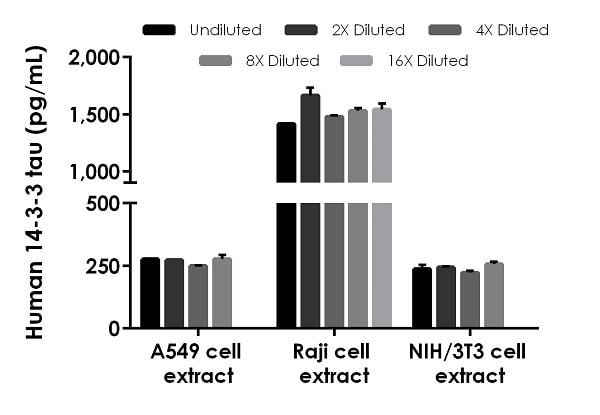 Interpolated concentrations of native 14-3-3 tau in human serum, plasma and cell culture supernatant samples.