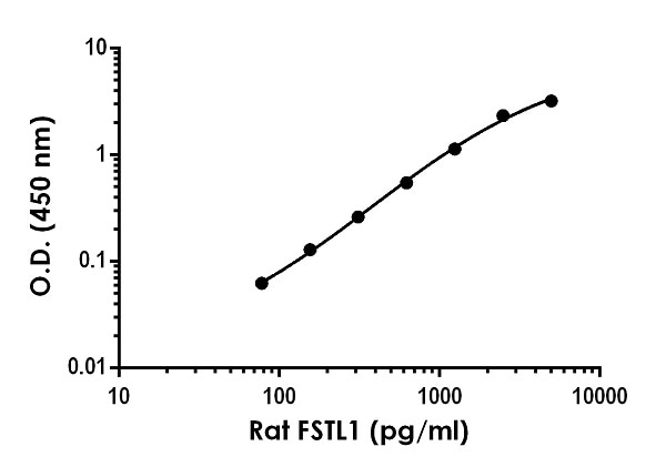 Example of rat FSTL1 standard curve in Sample Diluent NS.