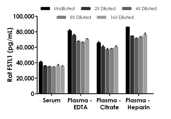 Interpolated concentrations of native FSTL1 in rat serum and plasmas samples.