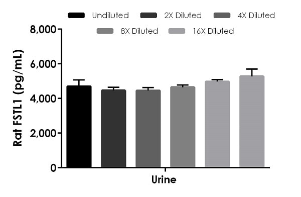 Interpolated concentrations of native FSTL1 in rat urine samples.