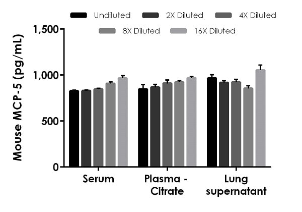 Interpolated concentrations of spiked MCP-5 in mouse  serum, plasma (citrate) and lung supernatant samples.