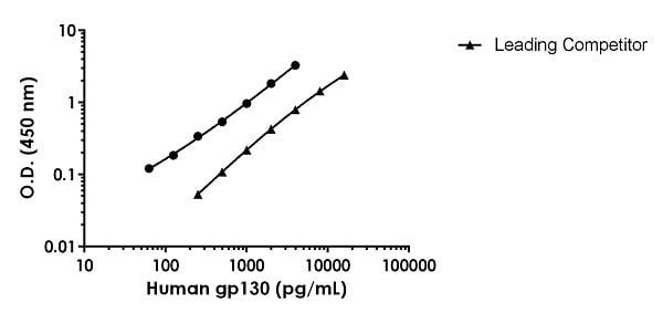 Human gp130 Standard Curve Comparison