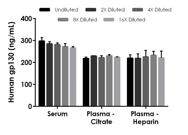 Interpolated concentrations of native gp130 in human serum and plasma samples.