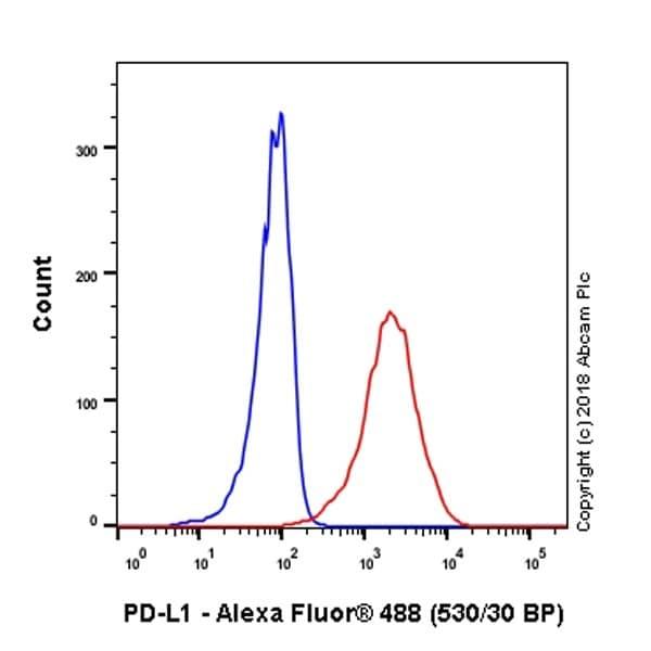 Flow Cytometry - Anti-PD-L1 antibody [73-10] - Low endotoxin, Azide free (ab246698)