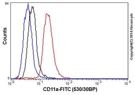 Flow Cytometry - Anti-CD11a antibody [EP1285Y] - Low endotoxin, Azide free (ab246701)