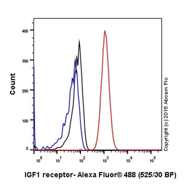 Flow Cytometry - Anti-IGF1 Receptor antibody [EPR19322] - Low endotoxin, Azide free (ab246702)
