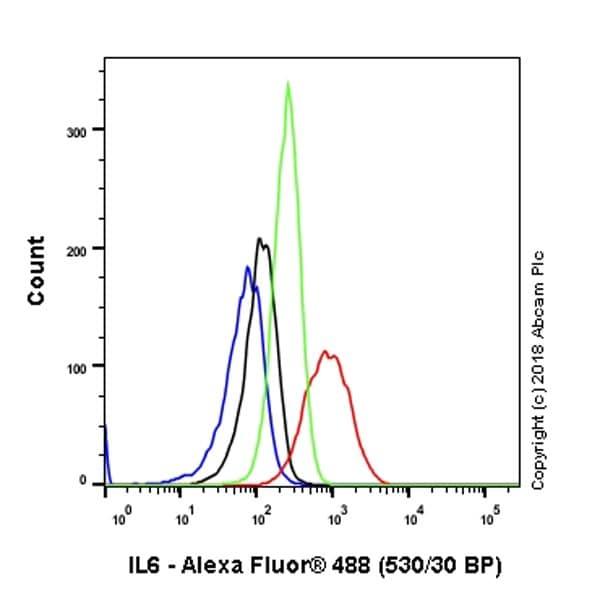 Flow Cytometry - Anti-IL-6 antibody [EPR21711] - Low endotoxin, Azide free (ab246703)