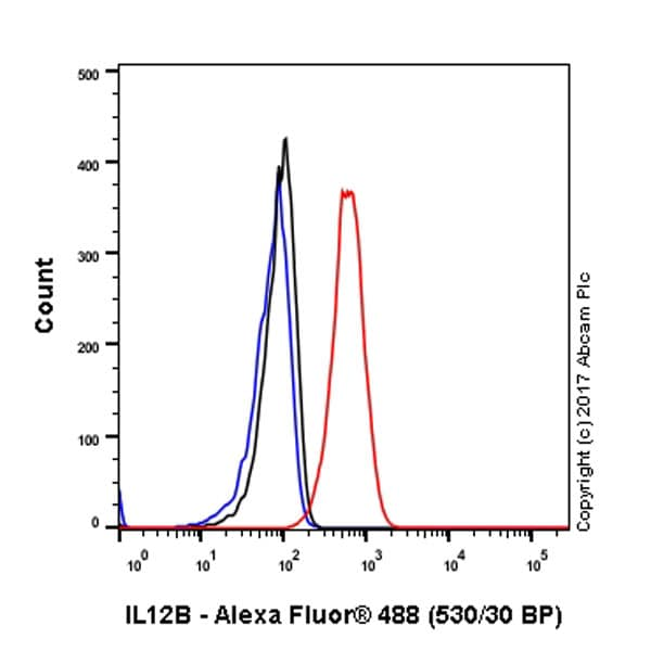 Flow Cytometry - Anti-IL-12B antibody [EPR5739] - Low endotoxin, Azide free (ab246704)