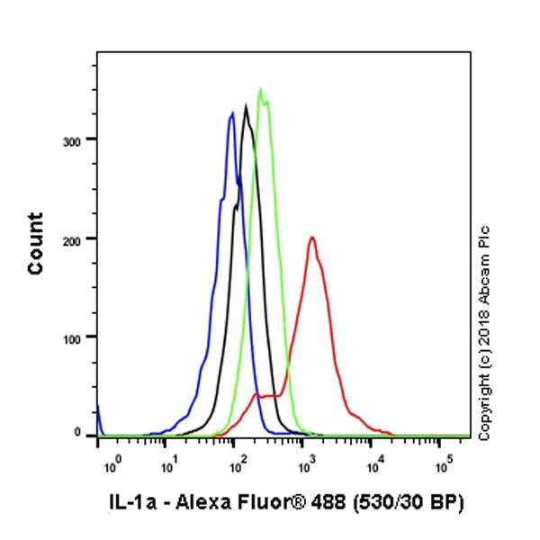 Flow Cytometry - Anti-IL-1 alpha antibody [EPR19904-247] - Low endotoxin, Azide free (ab246706)