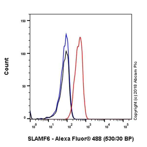 Flow Cytometry - Anti-SLAMF6 antibody [EPR22170] - Low endotoxin, Azide free (ab246707)