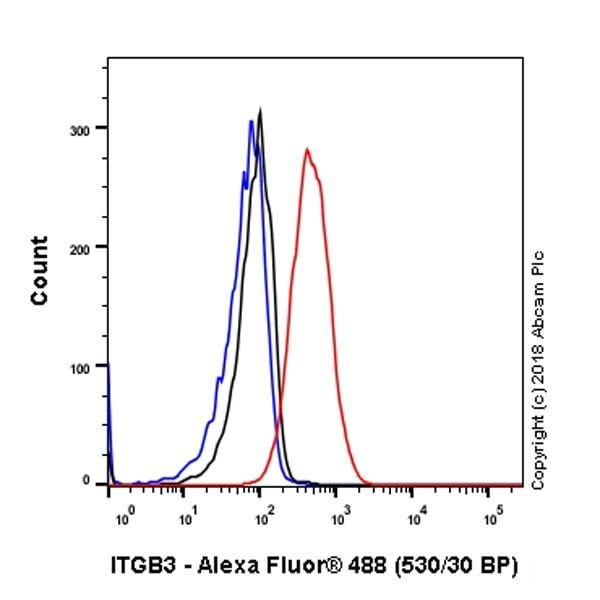 Flow Cytometry - Anti-Integrin beta 3 antibody [EPR2342] - Low endotoxin, Azide free (ab246708)