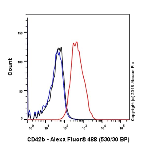 Flow Cytometry - Anti-CD42b antibody [SP219] - Low endotoxin, Azide free (ab246709)