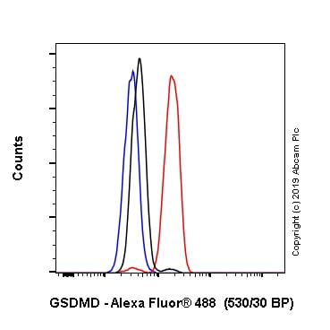 Flow Cytometry - Alexa Fluor® 488 Anti-GSDMD antibody [EPR20859] (ab246711)