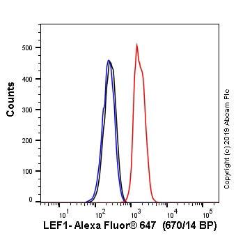 Flow Cytometry - Alexa Fluor® 647 Anti-LEF1 antibody [EPR2029Y] (ab246715)