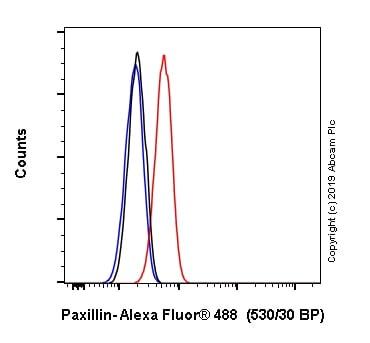 Flow Cytometry - Alexa Fluor® 488 Anti-Paxillin antibody [Y113] (ab246718)