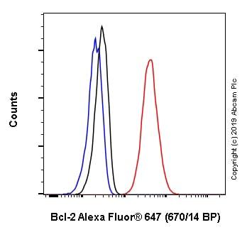 Flow Cytometry - Anti-Bcl-2 antibody [EPR17509] (Alexa Fluor® 647) (ab246722)