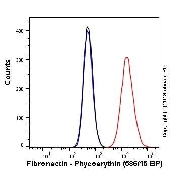 Flow Cytometry - PE Anti-Fibronectin antibody [F14] (ab246737)