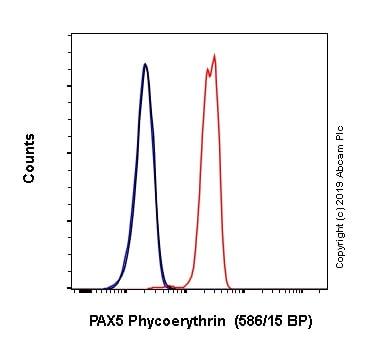 Flow Cytometry - PE Anti-PAX5 antibody [EPR3730(2)] (ab246754)