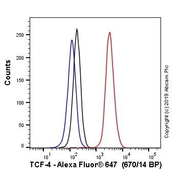 Flow Cytometry - Alexa Fluor® 647 Anti-TCF-4 antibody [NCI-R159-6] (ab246763)