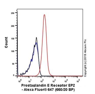 Flow Cytometry - Anti-Prostaglandin E Receptor EP2/PTGER2 antibody [EPR8030(B)] (Alexa Fluor® 647) (ab246778)