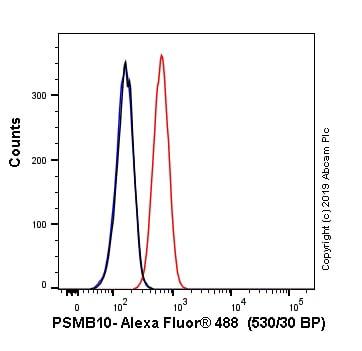 Flow Cytometry - Anti-PSMB10/MECL1 antibody [EPR14902] (Alexa Fluor® 488) (ab246782)