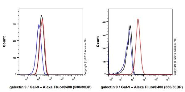 Flow Cytometry - Anti-galectin 9/Gal-9 antibody [EPR22214] - Low endotoxin, Azide free (ab246797)