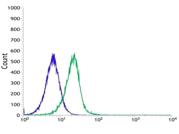 Flow Cytometry - Anti-CD16a antibody [SP189] - Low endotoxin, Azide free (ab246798)